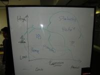 whiteboard-coffe-comparison